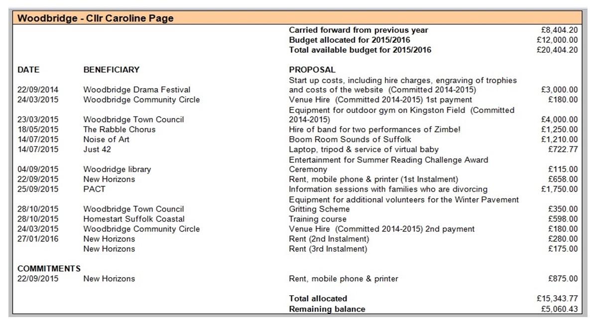 Caroline Page's Locality Grants 2015-16