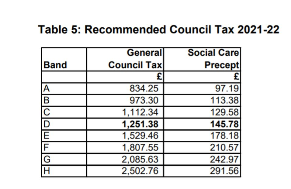 CHart of Council Tax Band increases 21-22 Suffolk
